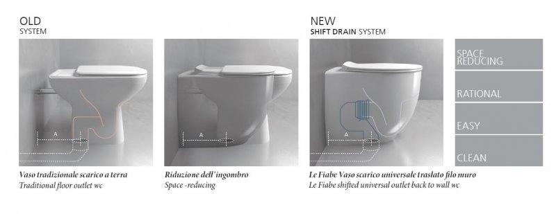 Sostituire il proprio WC o Bidet senza modificare gli impianti esistenti
