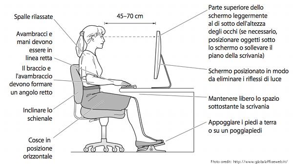 ufficio postura corretta davanti al pc e scrivania office inn
